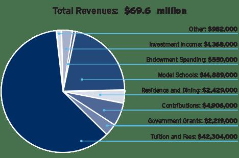Total-Revenues_Graph